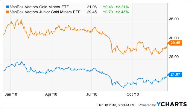Top Gold Stocks For 2019 Seeking Alpha