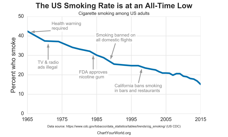 fund smoking rates continue - 770×462