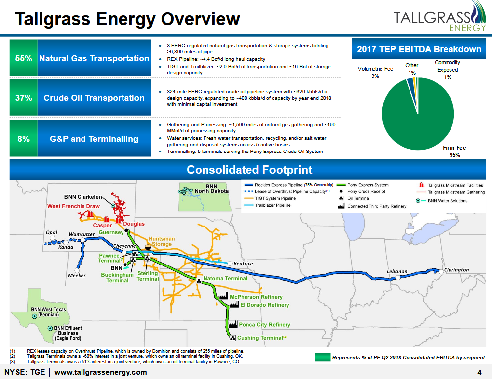 Tallgrass Energy LP: 8 7% Yield And Interest In 2 World