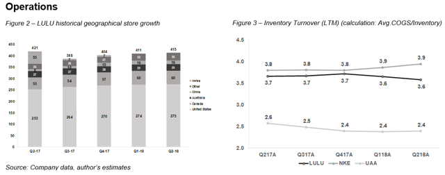 Store Growth Inventory Turnover