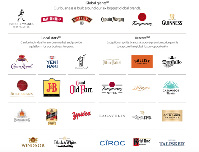 Diageo plc Core Segments