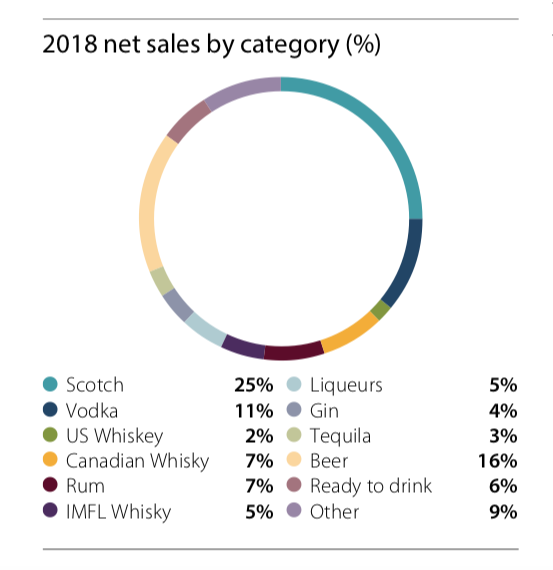 Diageo plc Net Sales by Categories (FY2018)