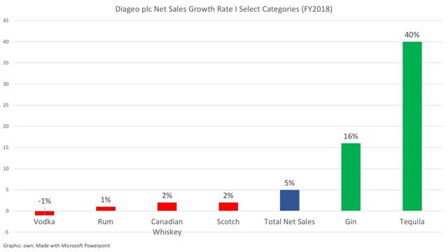 Diageo plc Growth of Net Sales in Select Categories