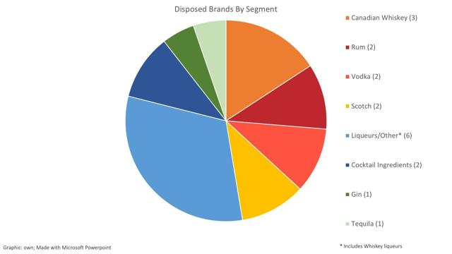 Disposed Brands By Segments