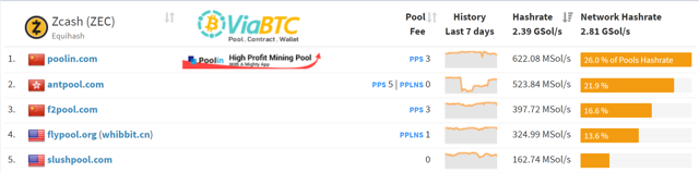 zcash top mining pools