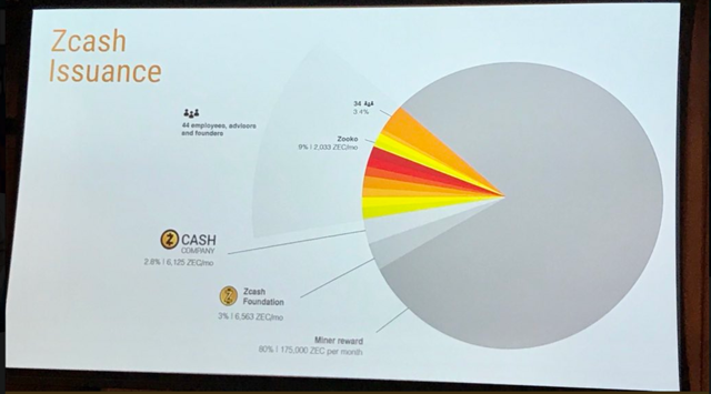 zcash token distribution