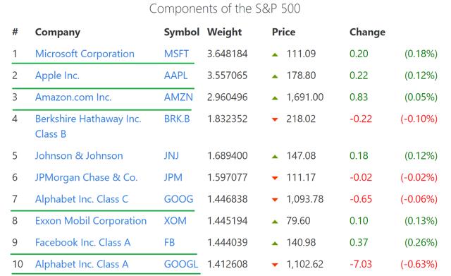 largest companies s&p 500