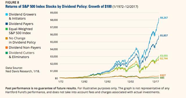 A New Dividend Value Portfolio