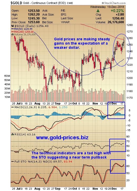 http://gold-prices.squarespace.com/storage/Gold%20chart%2020%20December%202018.jpg?__SQUARESPACE_CACHEVERSION=1545282077902