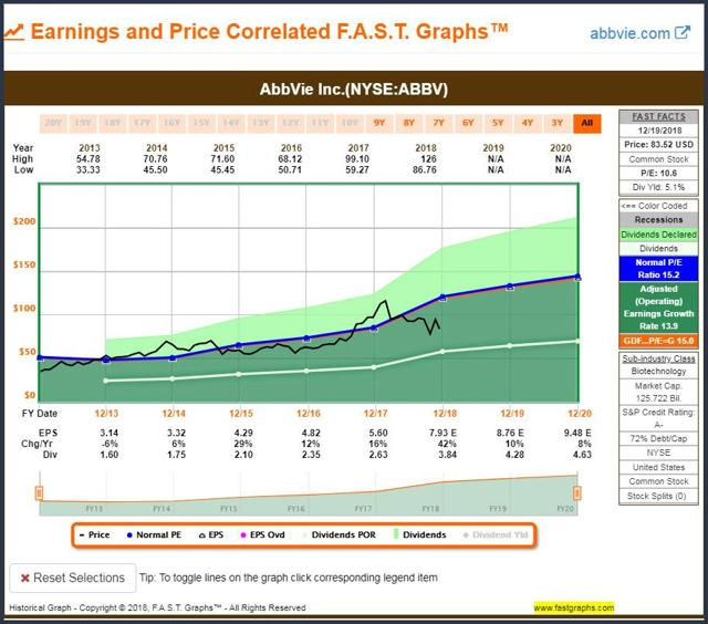 FAST Graphs Historical AbbVie