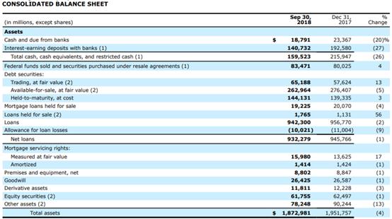 Wells Fargo: CAMELS Approach - Wells Fargo & Company (NYSE