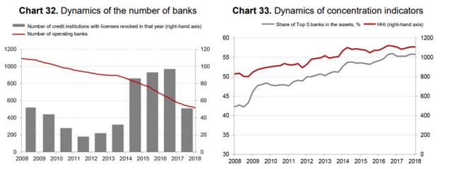Russian banking market