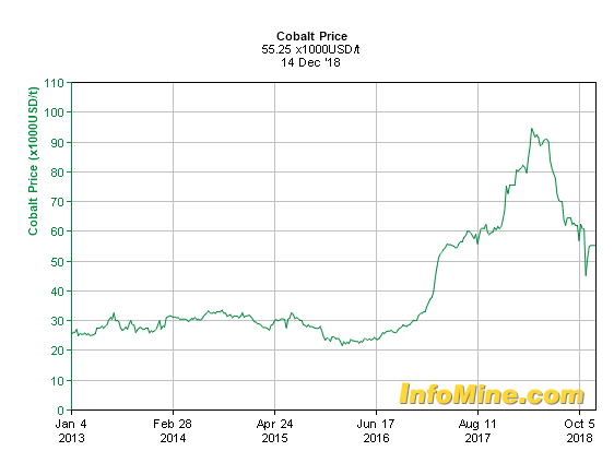 Cobalt 5 year price