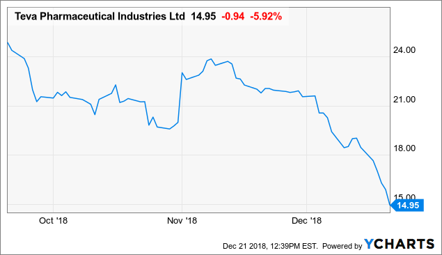 a5130135ca5d06 Teva Pharmaceuticals  37% Improvement In Net Income Year Over Year ...