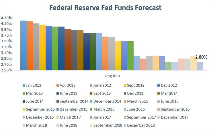 Image result for Fed will lower rates in June