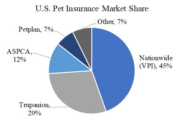 Trupanion A High Growth Pet Insurer With Short Tail Risk Nasdaq