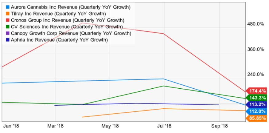 Hemp, Inc : Massive Revenue Growth Cannot Justify Its