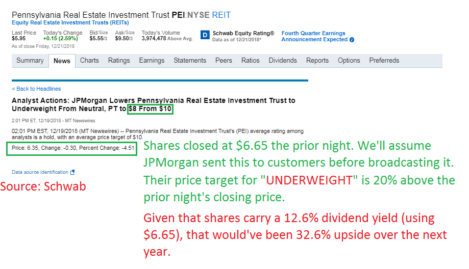 Buy PEI: Even The Bears Are Giving It 32% Upside