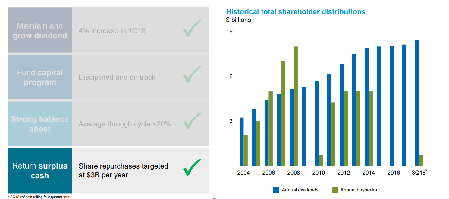 Chevron - Should You Buy This More Than 4% Yielding Oil