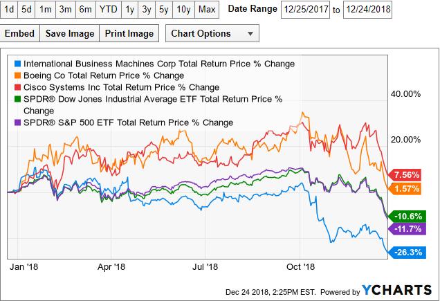 What Companies Should You Buy For 2019 | Seeking Alpha