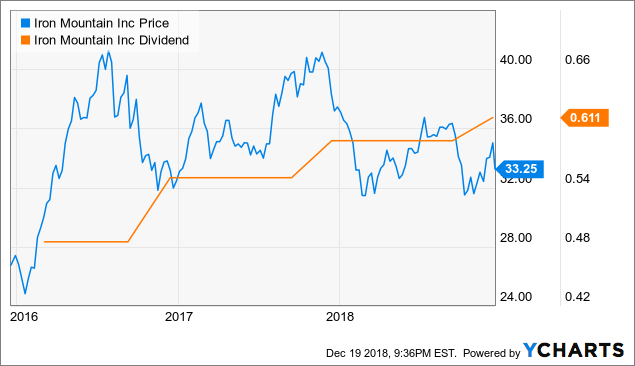 iron mountain stock dividend history