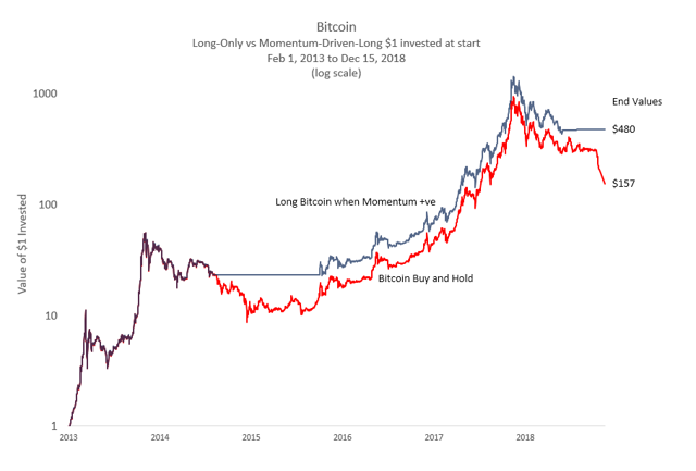 Bitcoin: Momentum vs. Long-Only