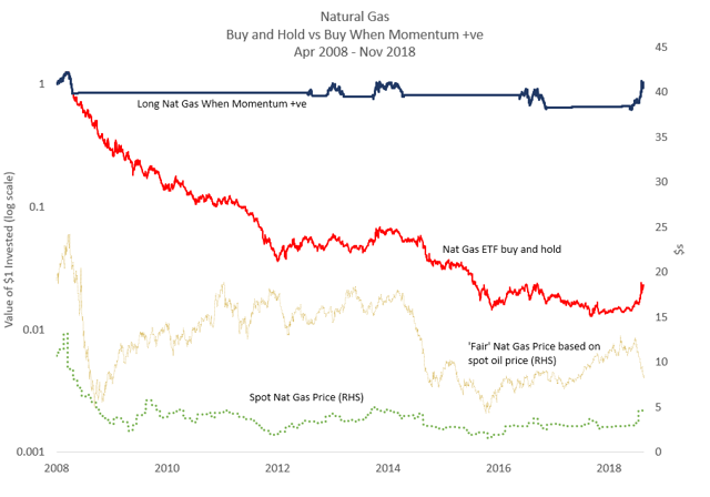 Natural Gas: Momentum vs. Buy and Hold