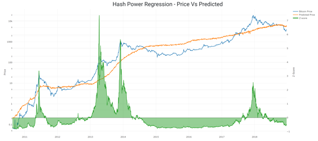 regression of the hash rate