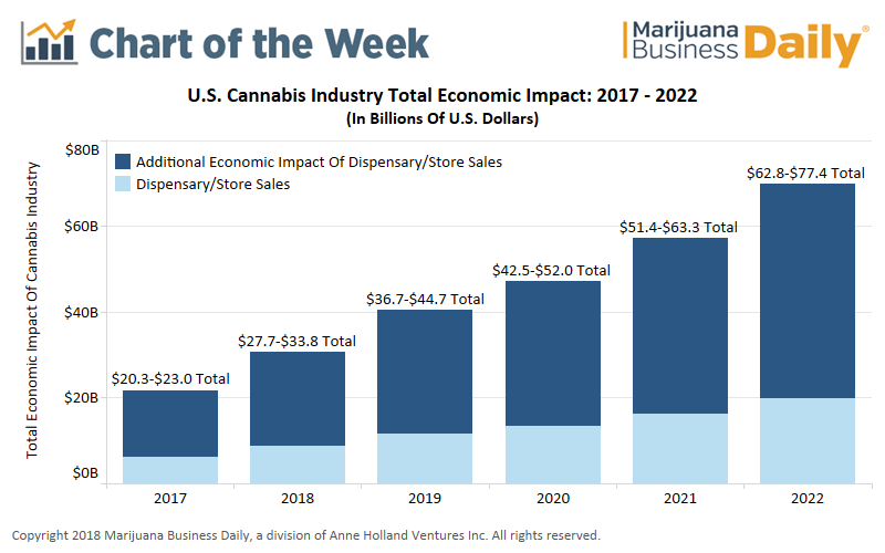 3 Predictions For The Cannabis Industry In 2019 | Seeking Alpha