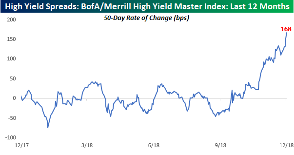 High Yield Spreads Come Unhinged