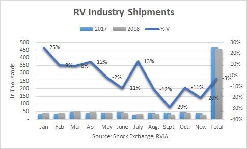 RV Industry Shipments For November 2018