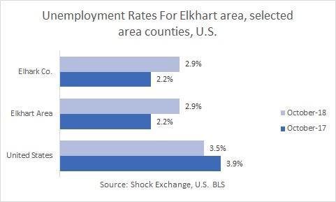 October 2018 unemployment statistics for Elkhart, IN