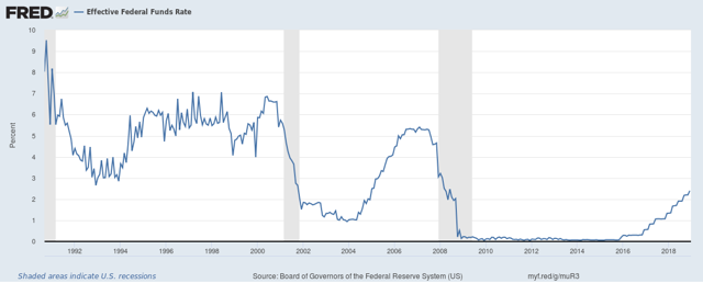 fed funds rate cycle movement