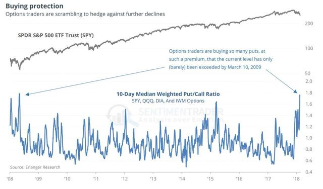 put call ratio over time