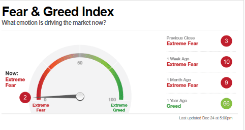 cnbc fear index