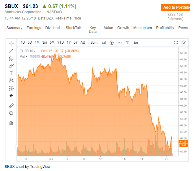 Starbucks Stock Quote | What Should I Do With My Starbucks Shares Starbucks Corporation