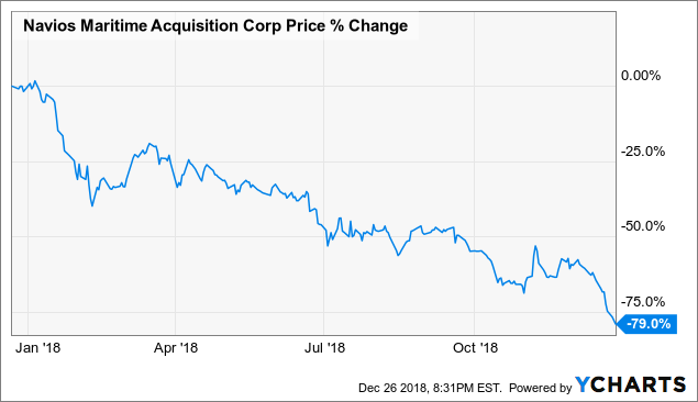 Navios Maritime Acquisition Corp : Down 40% Since Merger  Why