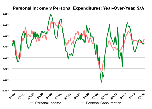 Personal Income V Personal Expenditures