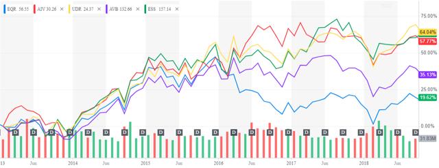 5 Yr (Jan 02 2013 - Dec 27 2018) Stock Price Performance Source: https://finance.yahoo.com/quote/EQR/chart?p=EQR&.tsrc=fin-srch#eyJpbnRlcnZhbCI6Im1vbnRoIiwicGVyaW9kaWNpdHkiOjEsImNhbmRsZVdpZHRoIjoxNi40NDkyNzUzNjIzMTg4NCwidm9sdW1lVW5kZXJsYXkiOnRydWUsImFkaiI6dHJ1ZSwiY3Jvc3NoYWlyIjp0cnVlLCJjaGFydFR5cGUiOiJsaW5lIiwiZXh0ZW5kZWQiOmZhbHNlLCJtYXJrZXRTZXNzaW9ucyI6e30sImFnZ3JlZ2F0aW9uVHlwZSI6Im9obGMiLCJjaGFydFNjYWxlIjoibGluZWFyIiwicGFuZWxzIjp7ImNoYXJ0Ijp7InBlcmNlbnQiOjEsImRpc3BsYXkiOiJFUVIiLCJjaGFydE5hbWUiOiJjaGFydCIsInRvcCI6MH19LCJsaW5lV2lkdGgiOjIsInN0cmlwZWRCYWNrZ3JvdWQiOnRydWUsImV2ZW50cyI6ZmFsc2UsImNvbG9yIjoiIzAwODFmMiIsImV2ZW50TWFwIjp7ImNvcnBvcmF0ZSI6eyJkaXZzIjp0cnVlLCJzcGxpdHMiOmZhbHNlfSwic2lnRGV2Ijp7fX0sInJhbmdlIjp7InBlcmlvZGljaXR5Ijp7ImludGVydmFsIjoibW9udGgiLCJwZXJpb2QiOjF9LCJkdExlZnQiOiIyMDEzLTAxLTAyVDA1OjAwOjAwLjAwMFoiLCJkdFJpZ2h0IjoiMjAxOC0wOS0wNFQwNDowMDowMC4wMDBaIiwicGFkZGluZyI6MH0sImN1c3RvbVJhbmdlIjp7InN0YXJ0IjoxMzU3MTAyODAwMDAwLCJlbmQiOjE1MzYwMzM2MDAwMDB9LCJzeW1ib2xzIjpbeyJzeW1ib2wiOiJFUVIiLCJzeW1ib2xPYmplY3QiOnsic3ltYm9sIjoiRVFSIn0sInBlcmlvZGljaXR5IjoxLCJpbnRlcnZhbCI6Im1vbnRoIn0seyJzeW1ib2wiOiJBSVYiLCJzeW1ib2xPYmplY3QiOnsic3ltYm9sIjoiQUlWIn0sInBlcmlvZGljaXR5IjoxLCJpbnRlcnZhbCI6Im1vbnRoIiwiaWQiOiJBSVYiLCJwYXJhbWV0ZXJzIjp7ImlzQ29tcGFyaXNvbiI6dHJ1ZSwiY29sb3IiOiIjZmYzMzNhIiwid2lkdGgiOjIsImNoYXJ0TmFtZSI6ImNoYXJ0Iiwic3ltYm9sT2JqZWN0Ijp7InN5bWJvbCI6IkFJViJ9LCJwYW5lbCI6ImNoYXJ0IiwiYWN0aW9uIjpudWxsLCJzaGFyZVlBeGlzIjp0cnVlLCJzeW1ib2wiOiJBSVYiLCJnYXBEaXNwbGF5U3R5bGUiOiJ0cmFuc3BhcmVudCIsIm5hbWUiOiJKUFQySlJOWFBLIiwib3ZlckNoYXJ0Ijp0cnVlLCJ1c2VDaGFydExlZ2VuZCI6dHJ1ZSwiaGVpZ2h0UGVyY2VudGFnZSI6MC43LCJvcGFjaXR5IjoxLCJoaWdobGlnaHRhYmxlIjp0cnVlLCJ0eXBlIjoibGluZSIsInN0eWxlIjoic3R4X2xpbmVfY2hhcnQifX0seyJzeW1ib2wiOiJVRFIiLCJzeW1ib2xPYmplY3QiOnsic3ltYm9sIjoiVURSIn0sInBlcmlvZGljaXR5IjoxLCJpbnRlcnZhbCI6Im1vbnRoIiwiaWQiOiJVRFIiLCJwYXJhbWV0ZXJzIjp7ImlzQ29tcGFyaXNvbiI6dHJ1ZSwiY29sb3IiOiIjZmZkYjQ4Iiwid2lkdGgiOjIsImNoYXJ0TmFtZSI6ImNoYXJ0Iiwic3ltYm9sT2JqZWN0Ijp7InN5bWJvbCI6IlVEUiJ9LCJwYW5lbCI6