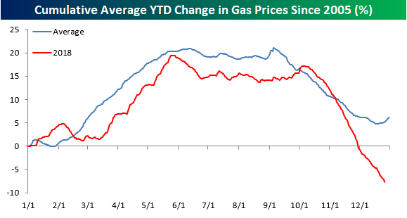 Gas prices correlation to stock market