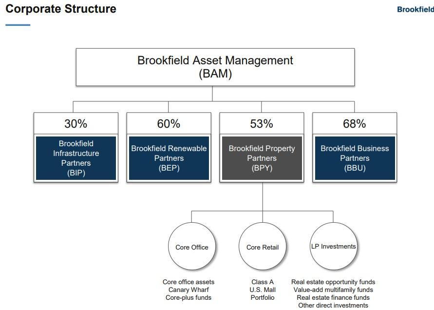 4 Must-Own Dividend Growth Stocks - Brookfield Asset Management Inc