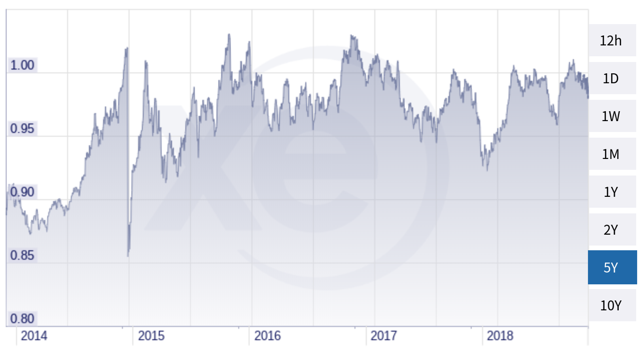 5 year exchange rate