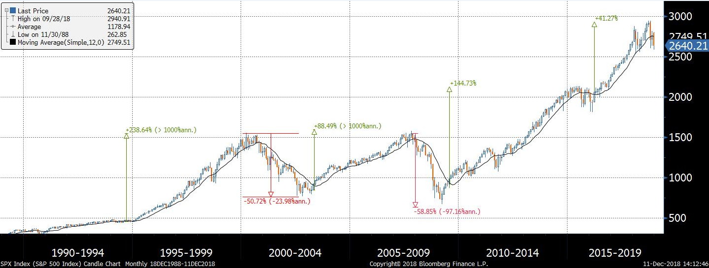 Thirty Years Of Trend Following Of The S&P 500