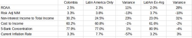 Colombian Banking Metrics vs. Peers