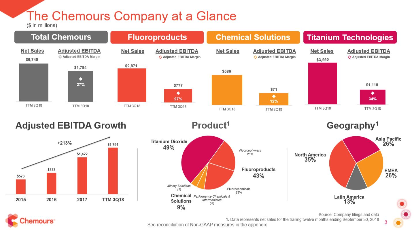 Chemours: Benefiting From A Fresh Coat Of Paint - The