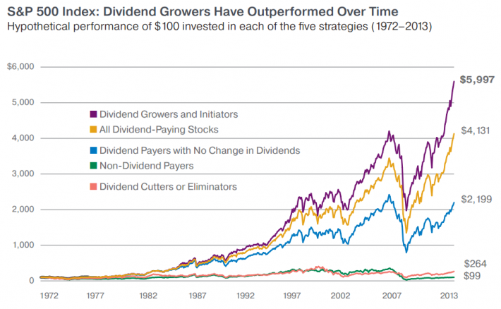 Dividend investing vs regular investment in germany pwc fayetteville