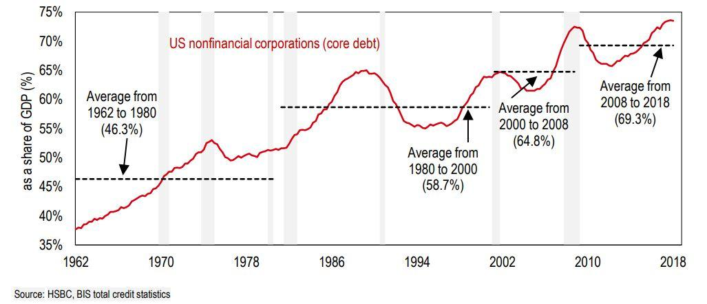 Sell Stocks Before The Corporate Debt Bubble Bursts. | Seeking Alpha