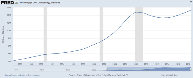 No sustained deleveraging here, folks.