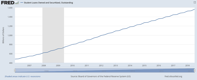 If you squint and turn your head to the side, you can almost see deleveraging.