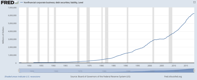 Does this look like deleveraging to you?